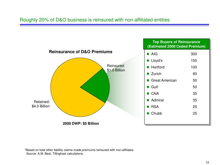 Roughly 20% of D&O business is reinsured with non-affiliated entities