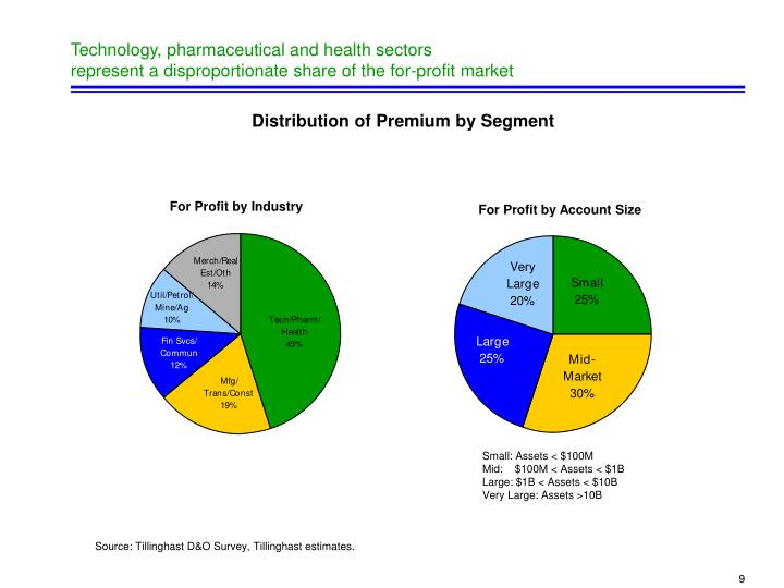 Technology, pharmaceutical and health sectors