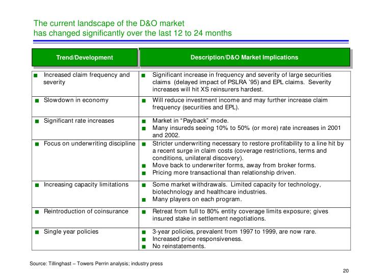 The current landscape of the D&O market
