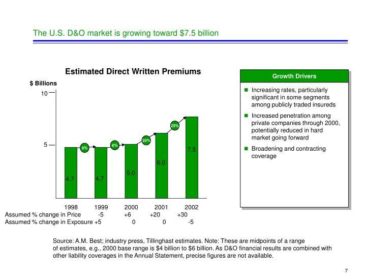 The U.S. D&O market is growing toward $7.5 billion