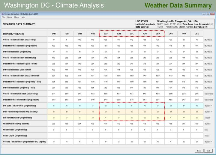 Weather Data Summary