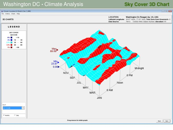Sky Cover 3D Chart