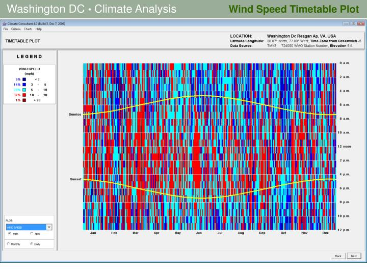 Wind Speed Timetable Plot