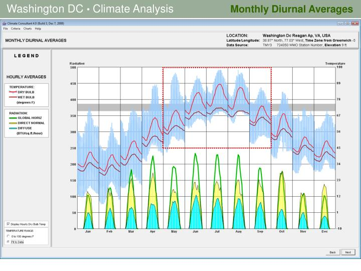 Monthly Diurnal Averages