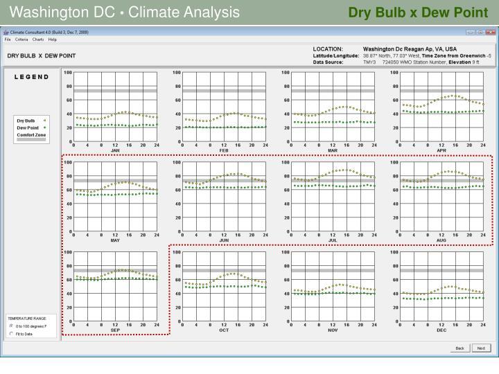 Dry Bulb x Dew Point