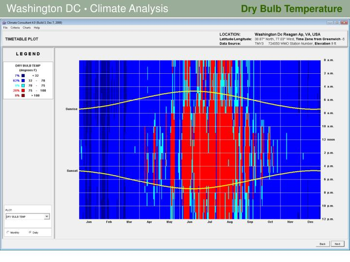 Dry Bulb Temperature
