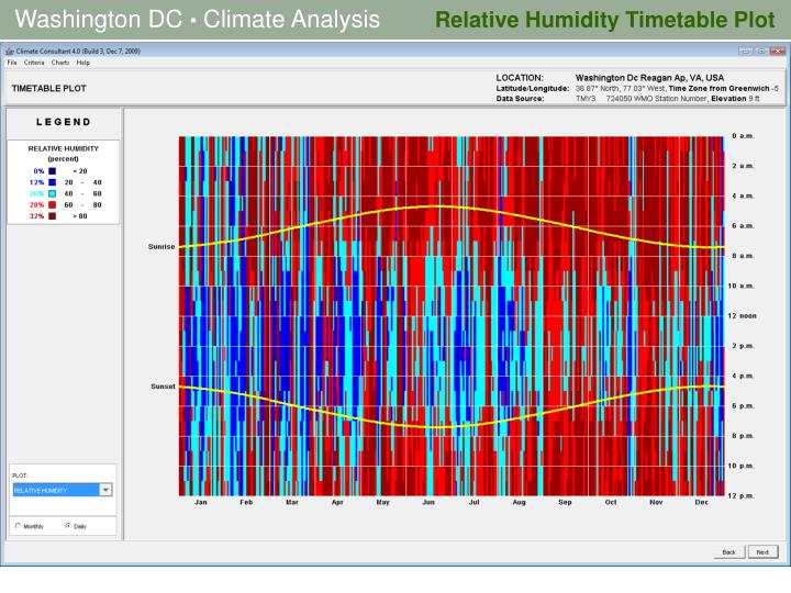 Relative Humidity Timetable Plot