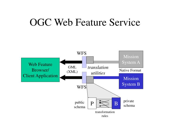 OGC Web Feature Service