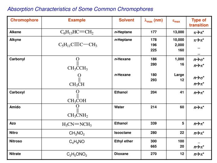 Absorption Characteristics of Some Common Chromophores