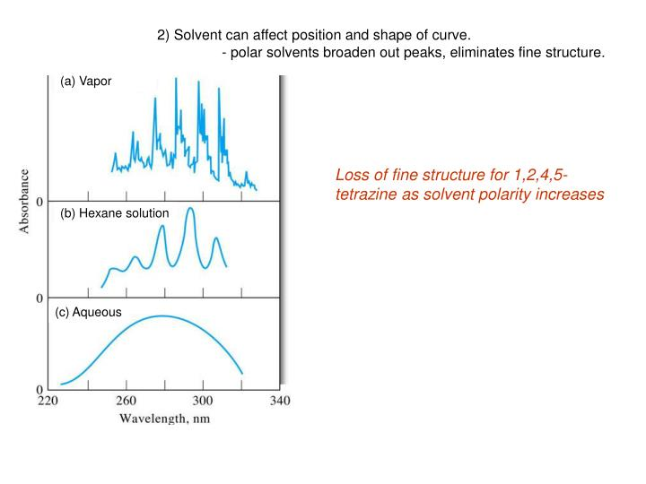 2) Solvent can affect position and shape of curve.
