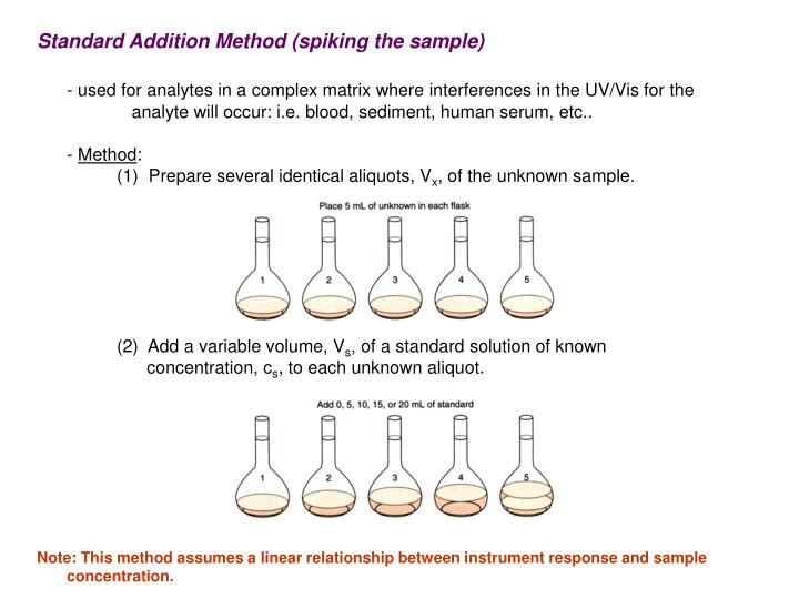 Standard Addition Method (spiking the sample)