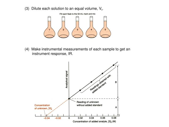 (3)  Dilute each solution to an equal volume, V