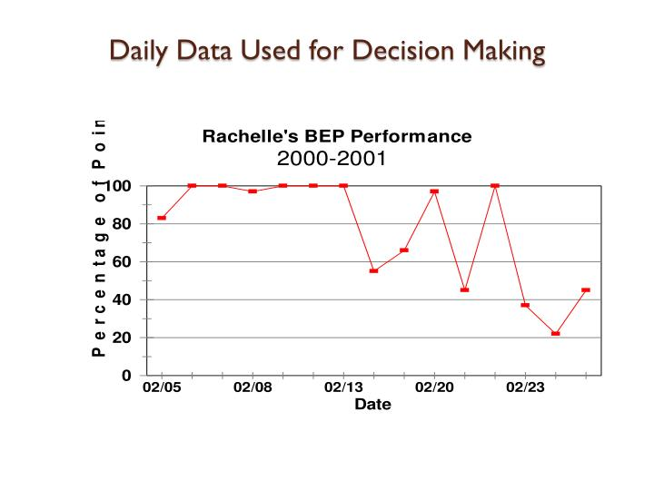 Daily Data Used for Decision Making