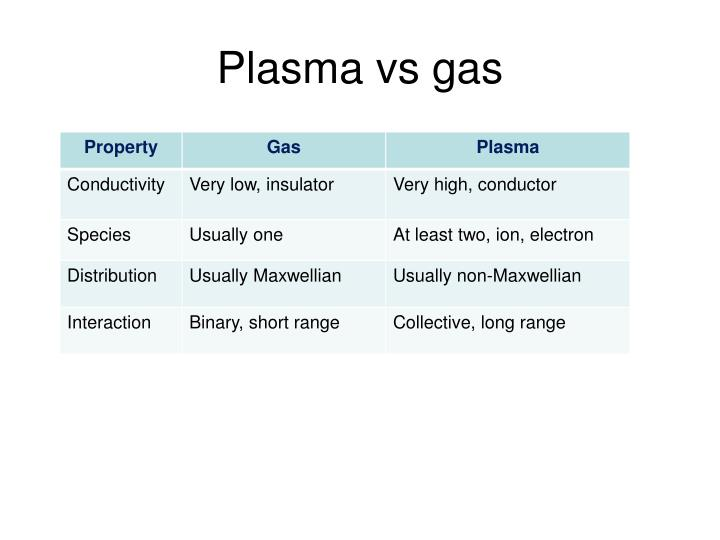 Plasma vs gas