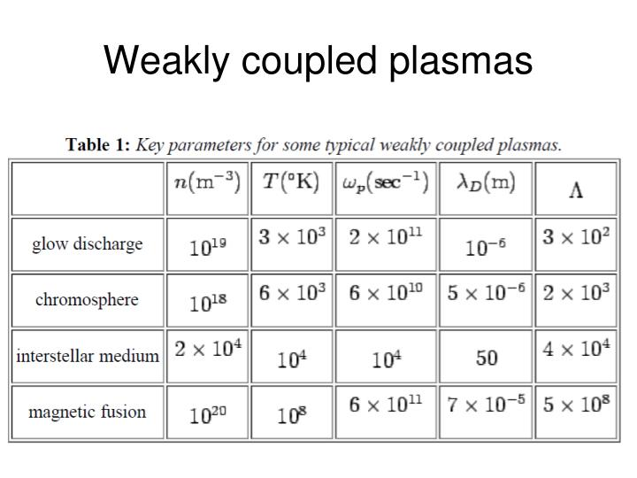 Weakly coupled plasmas