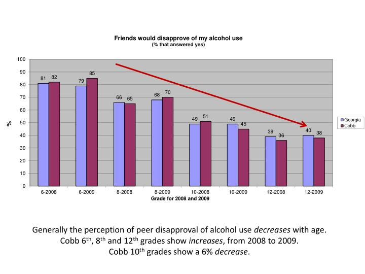 Generally the perception of peer disapproval of alcohol use