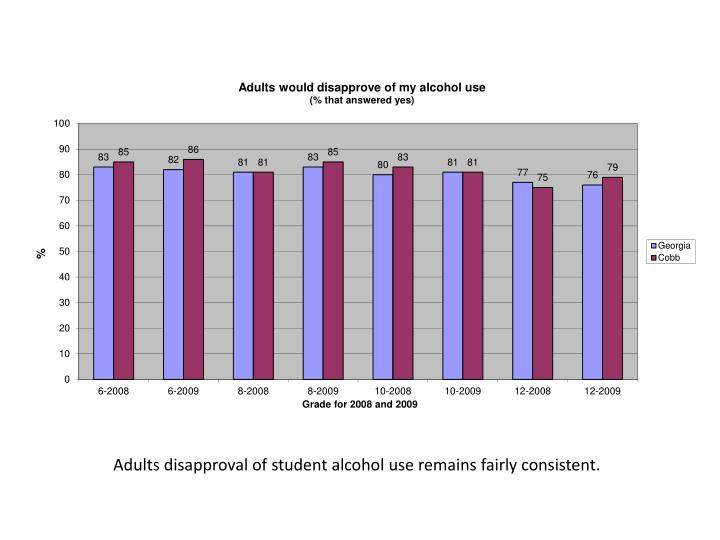 Adults disapproval of student alcohol use remains fairly consistent.