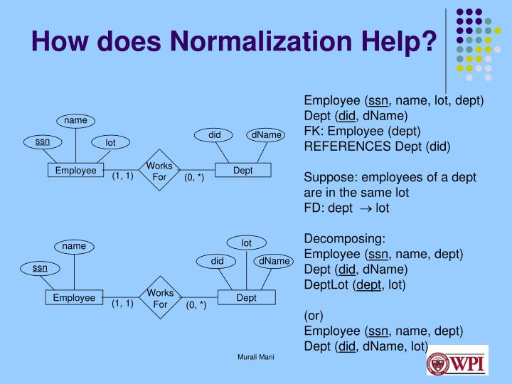 How does Normalization Help?