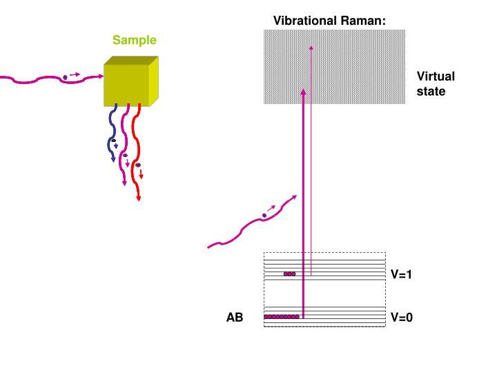Vibrational Raman: