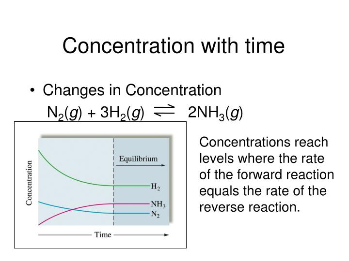 Concentration with time