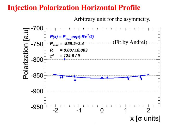 Injection Polarization Horizontal Profile