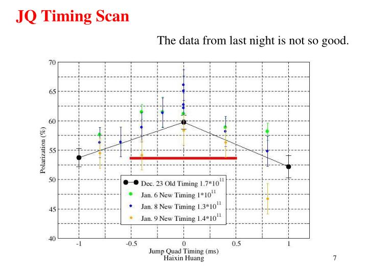 JQ Timing Scan