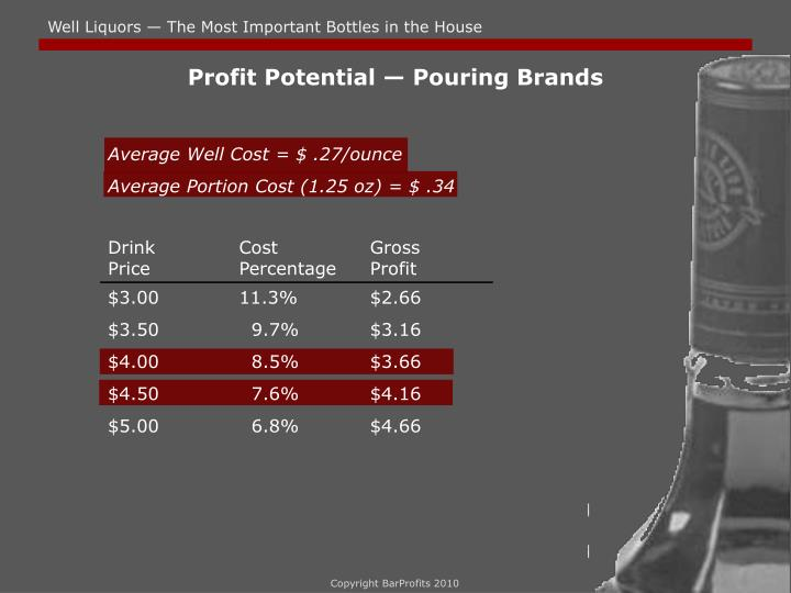 Profit Potential — Pouring Brands