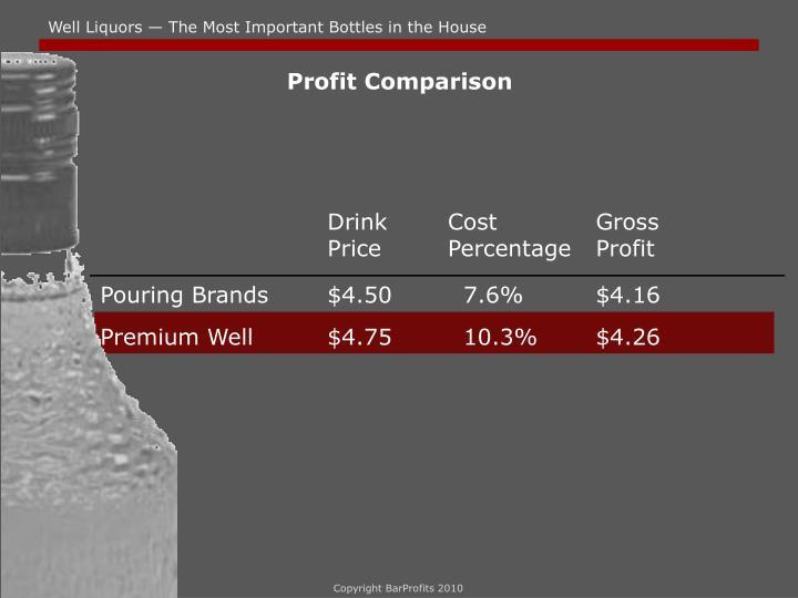 Profit Comparison