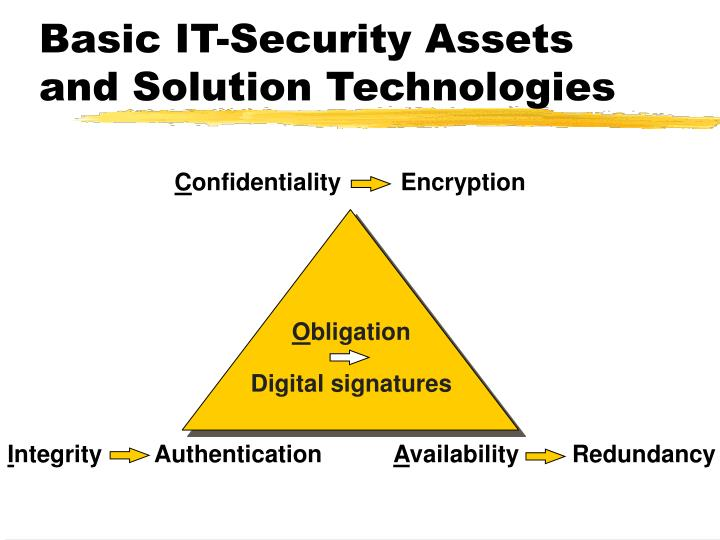 Basic IT-Security Assets and Solution Technologies