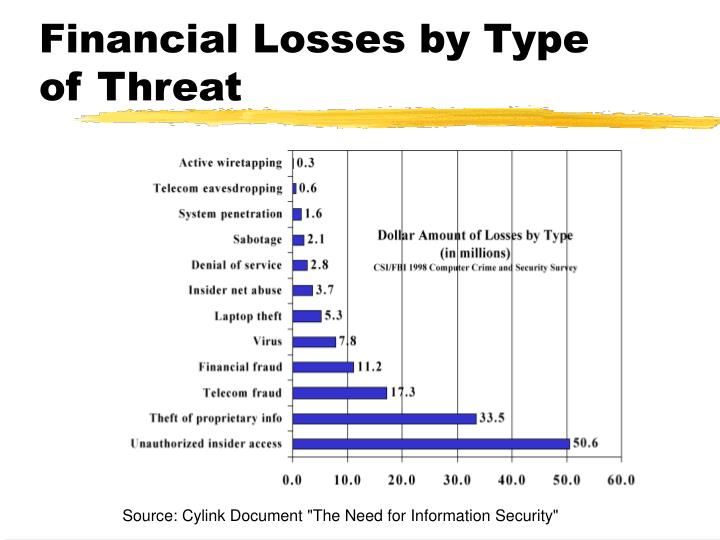 Financial Losses by Type of Threat
