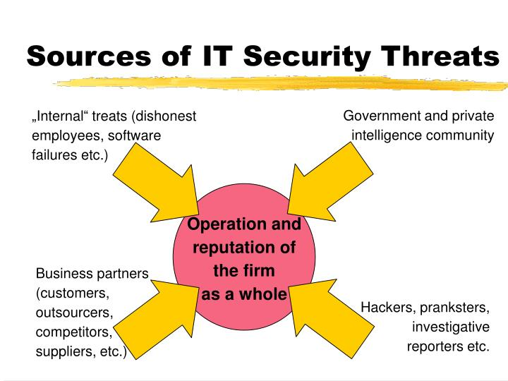 Sources of it security threats
