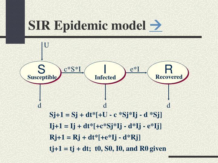 SIR Epidemic model