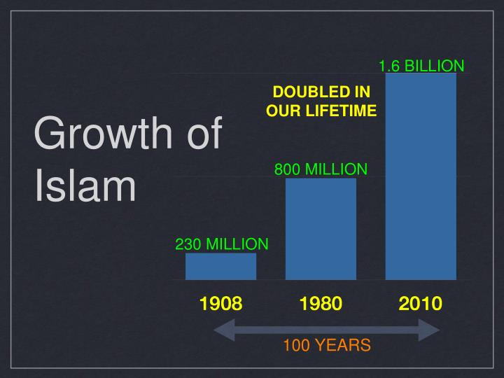 Growth of islam