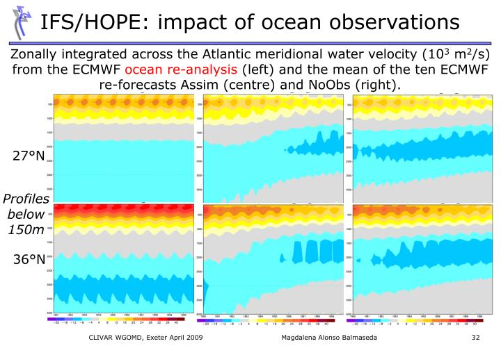 IFS/HOPE: impact of ocean observations