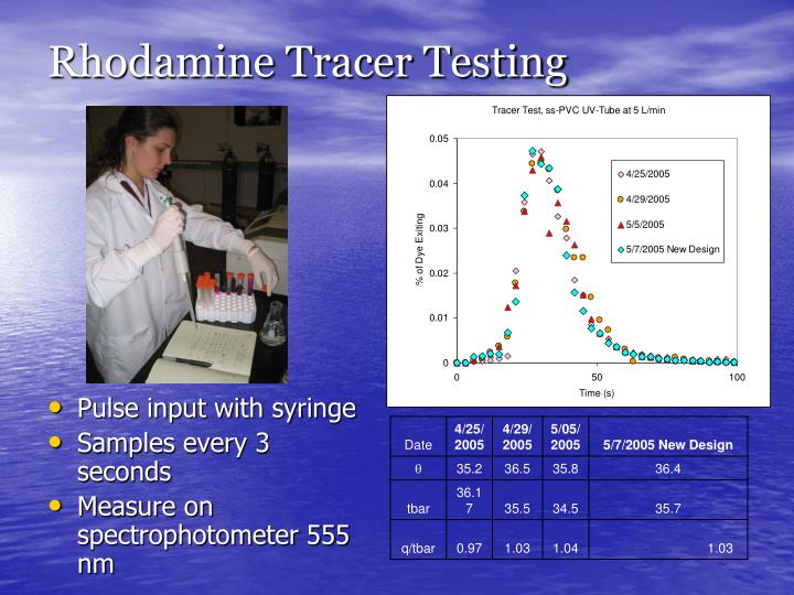Rhodamine Tracer Testing