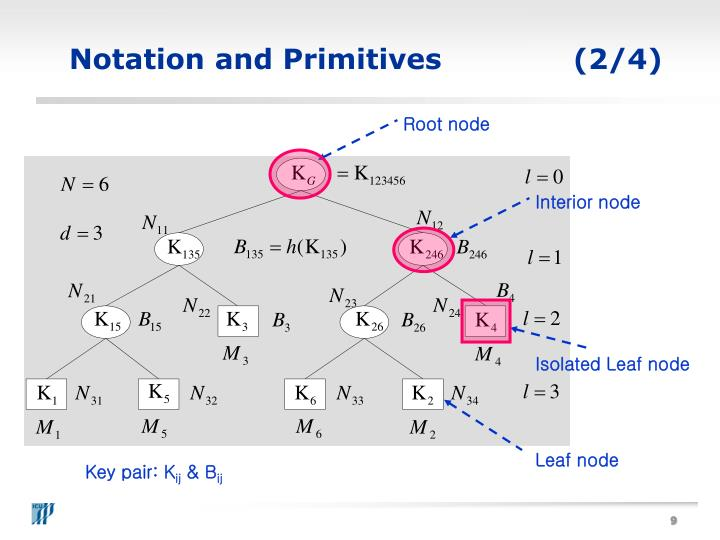 Notation and Primitives(2/4)