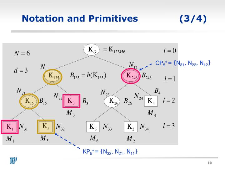 Notation and Primitives(3/4)