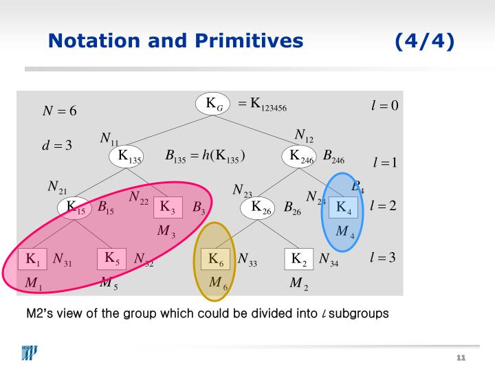 Notation and Primitives(4/4)