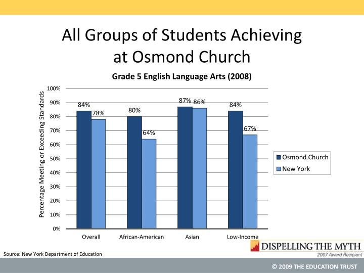All Groups of Students Achieving