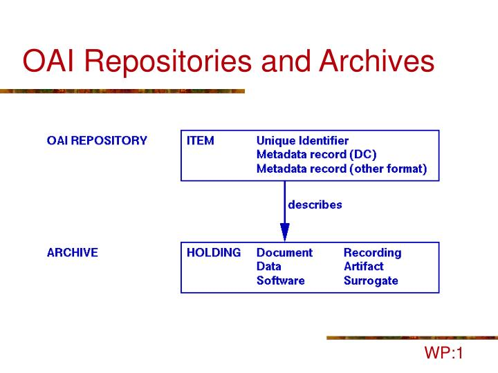 OAI Repositories and Archives