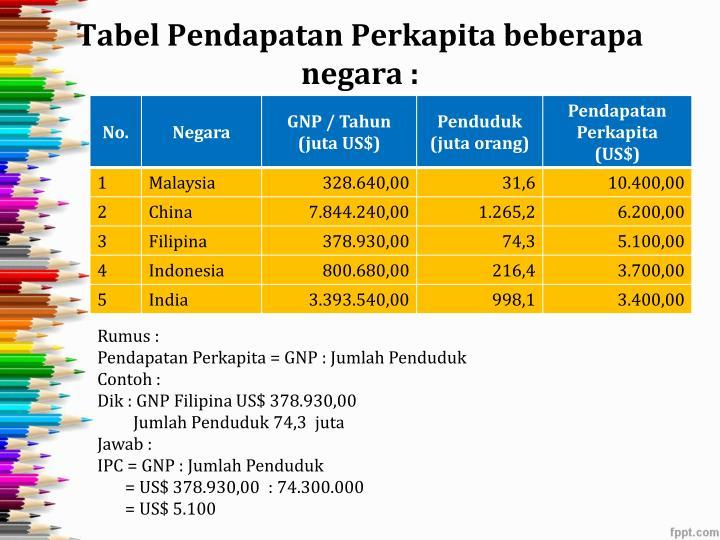 Tabel Pendapatan Perkapita beberapa negara :
