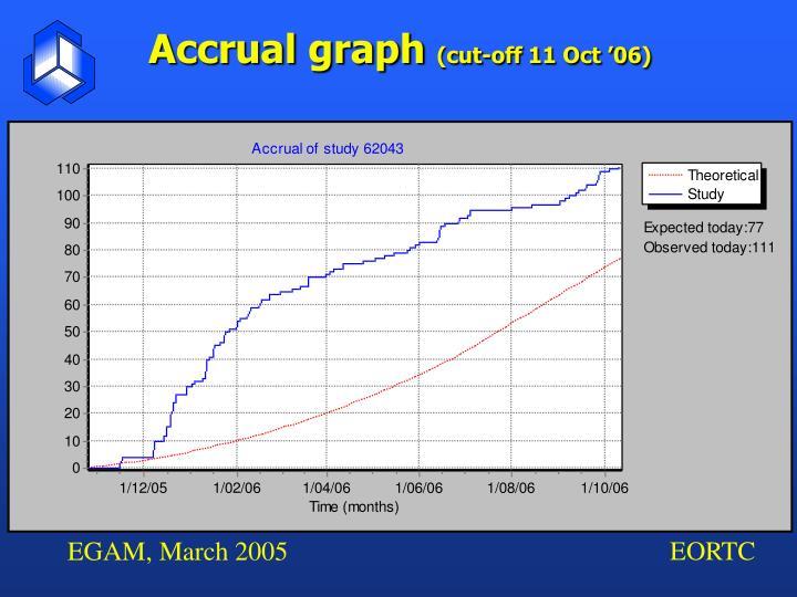 Accrual graph