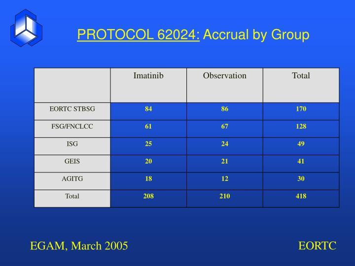 PROTOCOL 62024: