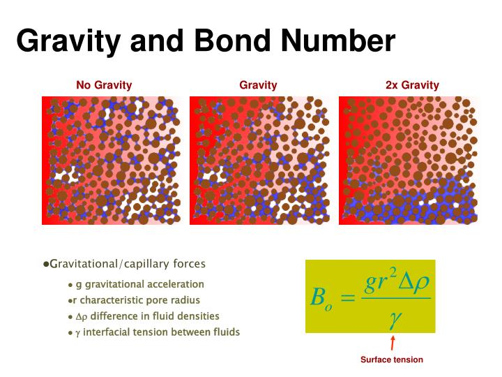 Gravity and Bond Number
