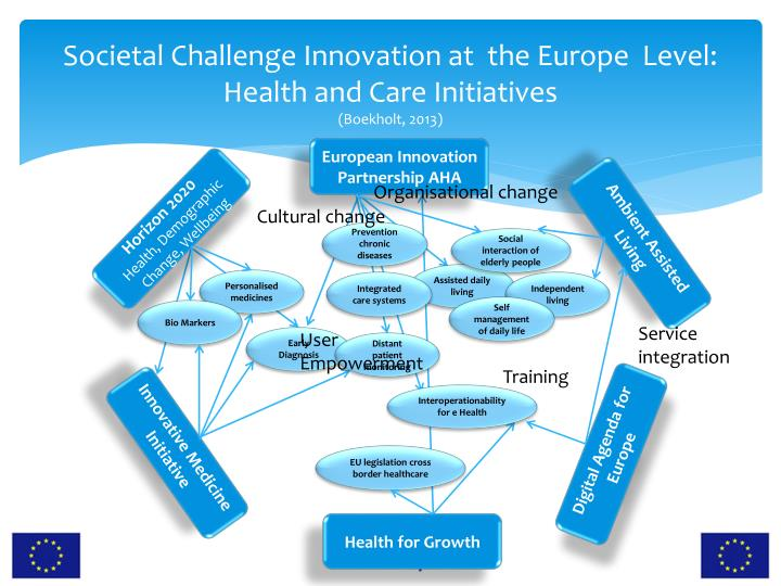 Societal Challenge Innovation at  the Europe  Level: Health