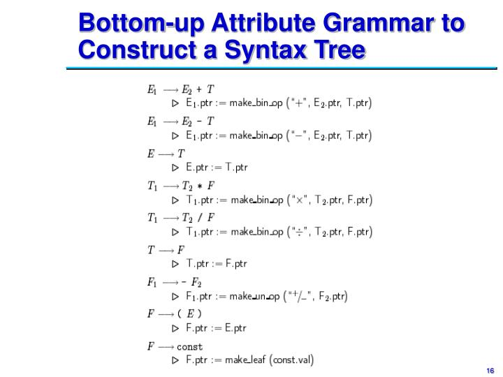Bottom-up Attribute Grammar to Construct a Syntax Tree