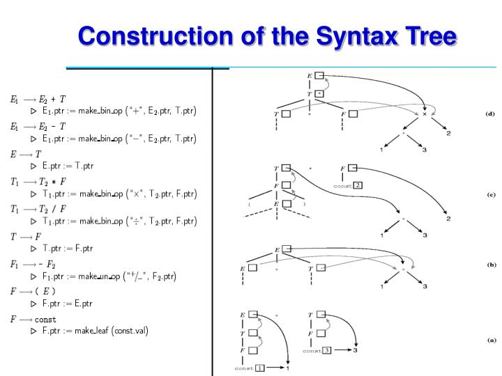 Construction of the Syntax Tree