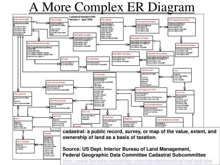 A More Complex ER Diagram