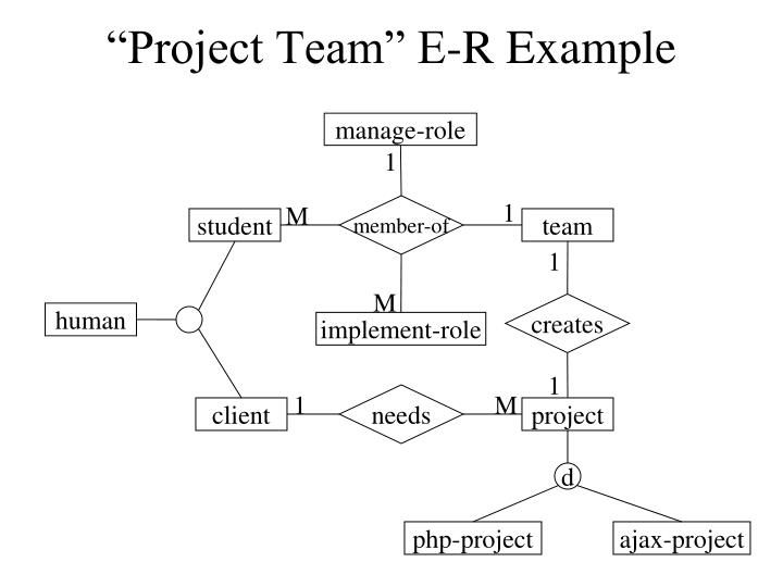 """Project Team"" E-R Example"
