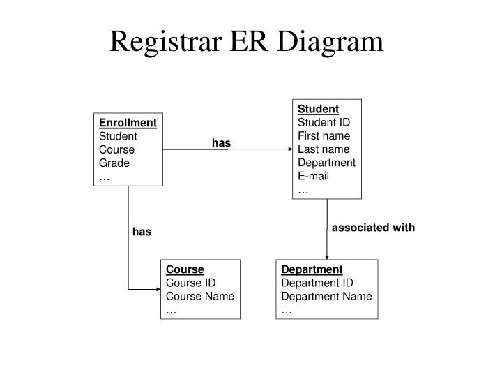 Registrar ER Diagram